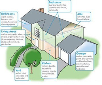 Actions To Improve Indoor Air Quality!