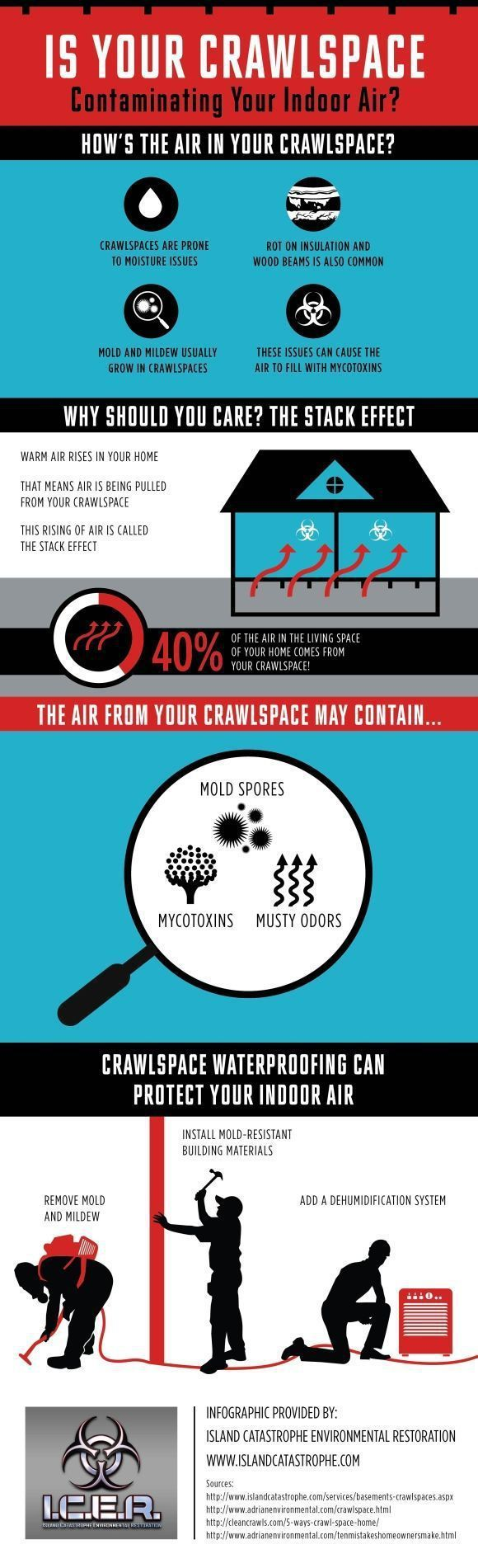 Your Crawlspace and Indoor Air Quality Summary