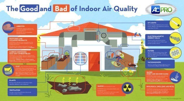 Top 10 Causes Of Contaminated Indoor Air!